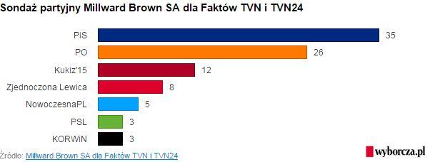 sondażTVN241